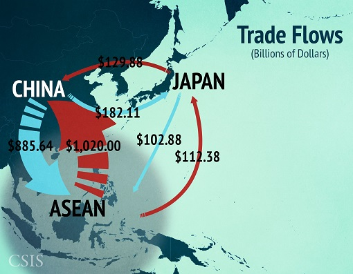 South China Sea Territorial Disputes - Trade Flow