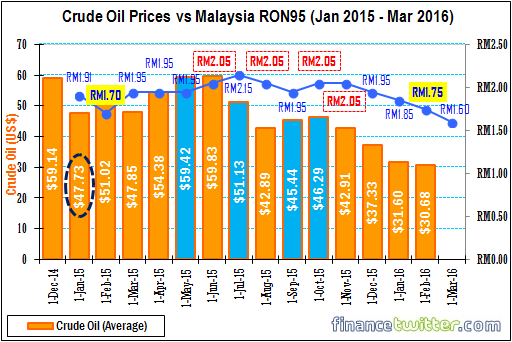 Crude Oil Prices Vs Malaysia Ron95 Petrol Jan 2015 To March 2016 Financetwitter