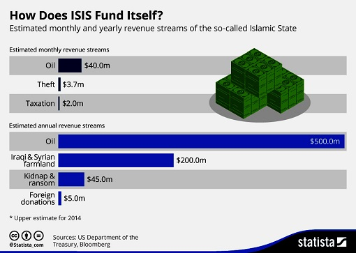 How Does ISIS Fund Itself