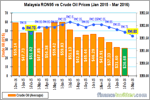 Malaysia RON95 Petrol vs Crude Oil Prices - Jan 2015 to March 2016