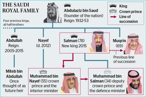 Saudi Royal Family - King Salman Era