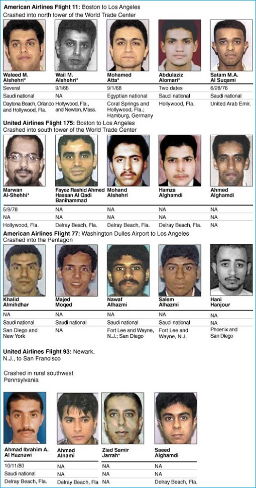 911 September 11 Terrorist Attack - 19 Hijackers Identified - Mostly Saudi Arabia Citizens