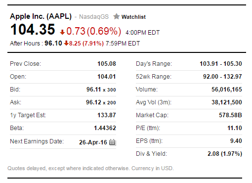 Apple AAPL After Hours Stock Price - 27Apr2016