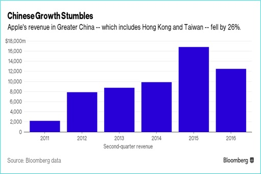 Apple Revenue Growth in Greater China, Hong Kong and Taiwan - Graph