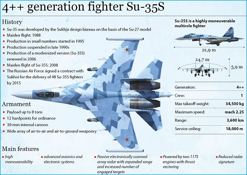Russia Sukhoi Su-35 - Features and Armanent