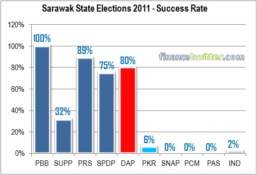 Sarawak State Election 2011 - Success Rate