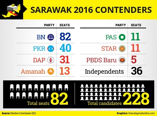 Sarawak State Election 2016 - Contenders
