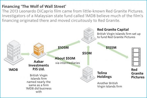 1MDB - Financing The Wolf of Wall Street