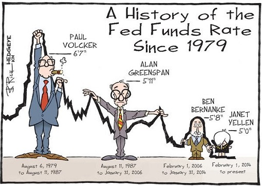 A History of Federal Reserve Interest Rate Since 1979 - Paul Volcker, Alan Greenspan, Ben Bernanke, Janet Yellen