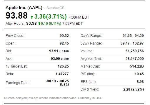 Apple Stock Price Up - After Warren Buffett Berkshire Hathaway Disclosed Buying Apple