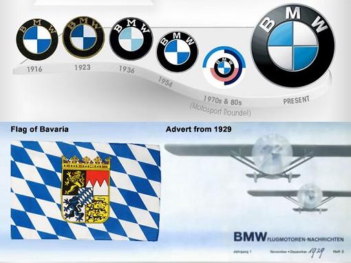 BMW - Logo Evolution