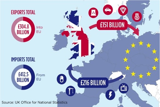 Brexit - United Kingdom UK and European Union EU - Export and Import Total