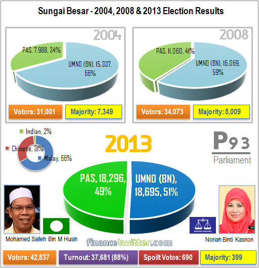 Sungai Besar P93 - 2004, 2008, 2013 General Election Results - Graph Summary