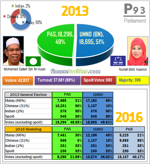 Sungai Besar P93 by-Election - 2013 General Election Results vs 2016 Modelling - Graph Summary