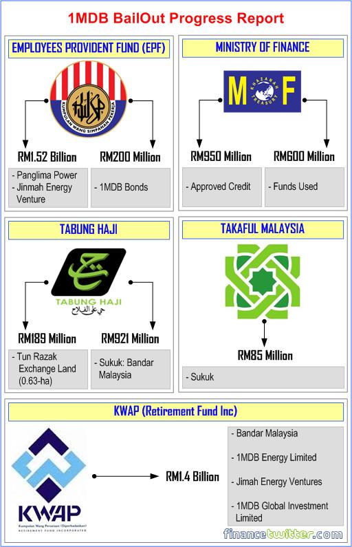1MDB Bailout Progress Report - ver 2.0