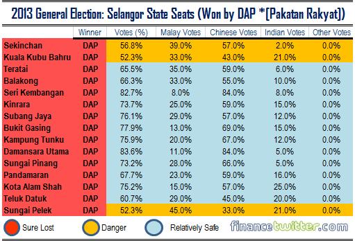 2013 General Election - Selangor State Seats Won by DAP