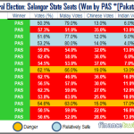 Did The God Show Hadi This Chart That Says PAS To Be Wiped Out In Selangor?