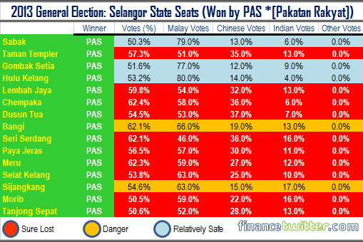2013 General Election - Selangor State Seats Won by PAS