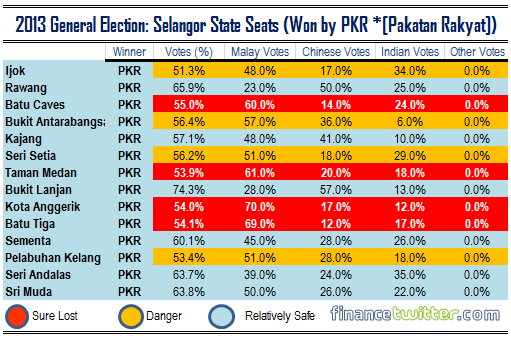 2013 General Election - Selangor State Seats Won by PKR