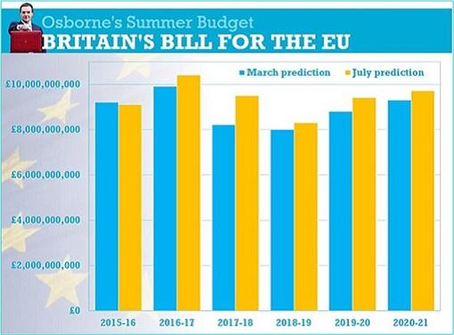 Brexit - Britain's Bill for the EU - 2015 - 2021