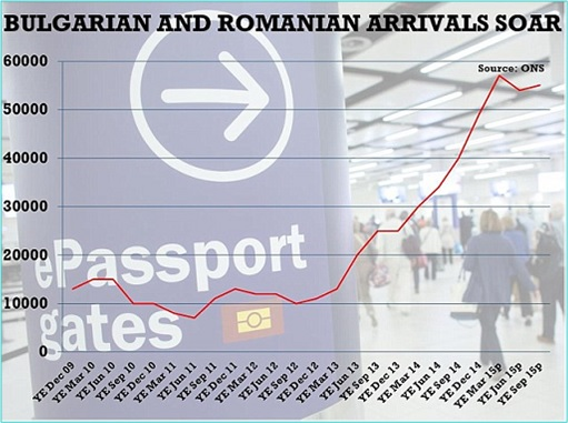Brexit - Bulgarian and Romanian Arrival to England - Chart