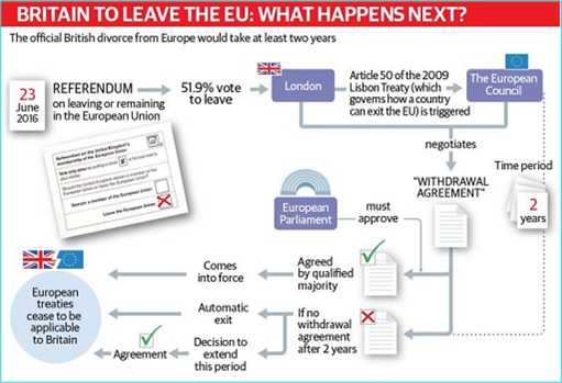 Brexit - What Happens Next - Article 50 of European Union