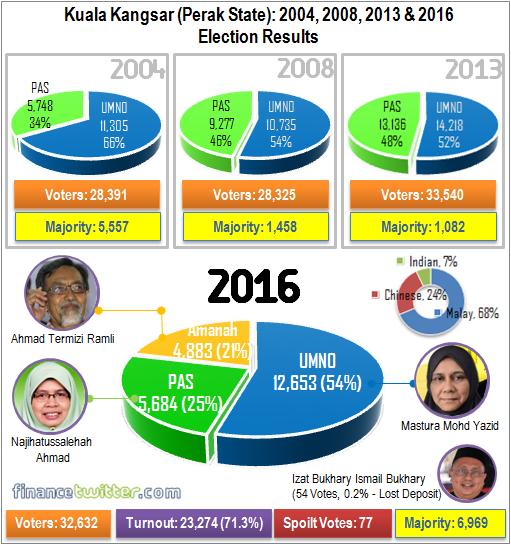 Kuala Kangsar P67 - 2004, 2008, 2013, 2016 General Election Results - Graph Summary