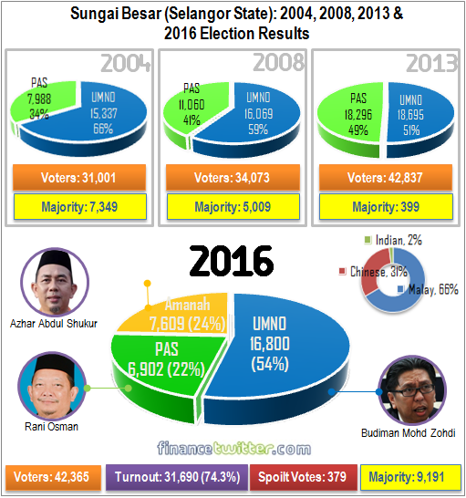 Sungai Besar P93 - 2004, 2008, 2013, 2016 General Election Results - Graph Summary