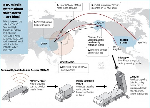 THAAD Missile Defence System - Targetted North Korea or China