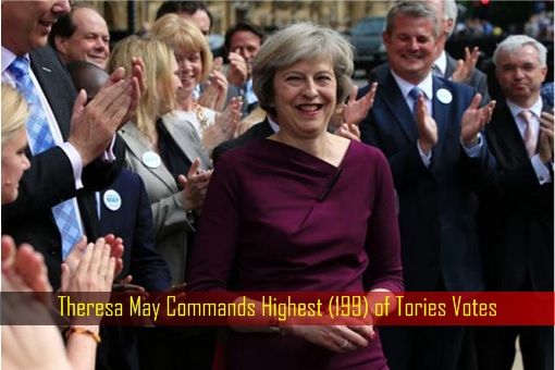Theresa May Commands Highest (199) of Tories Votes