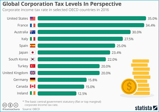 Global Corporation Tax Levels - 2016