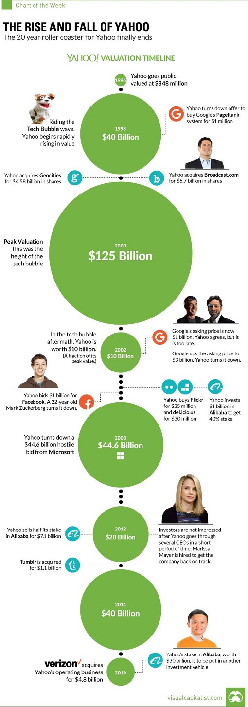 Infographic - The Rise and Fall of Yahoo