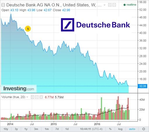 DB Stock Chart