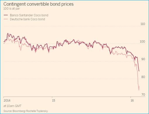 deutsche-bank-vs-banco-santander-contingent-convertible-bond-prices