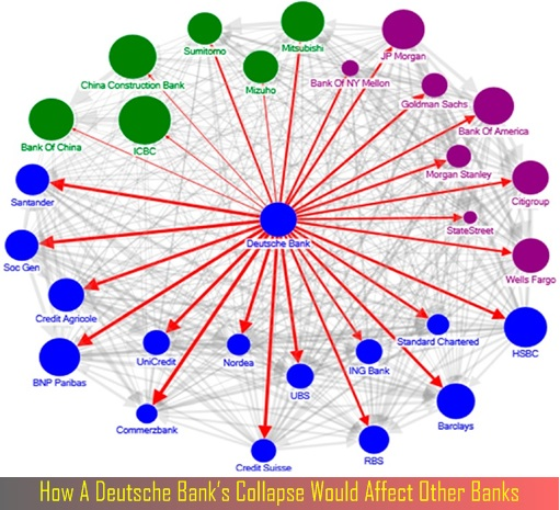 how-a-deutsche-banks-collapse-would-affect-other-banks-diagram
