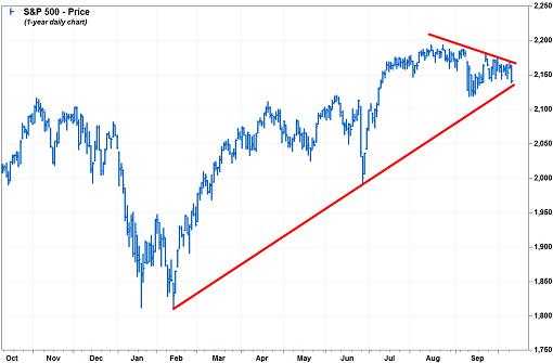 1987-crash-sp500-forming-symmetrical-triangle-12oct2016