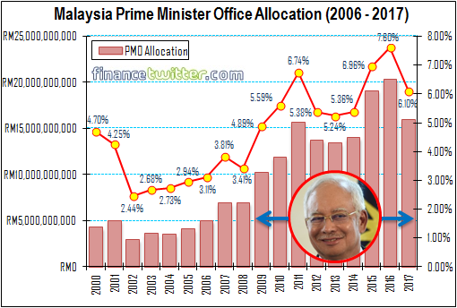 budget-2017-malaysia-prime-minister-office-pmo-allocation-2000-2017