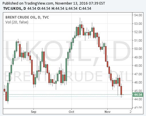 brent-crude-oil-prices-chart-13nov2016