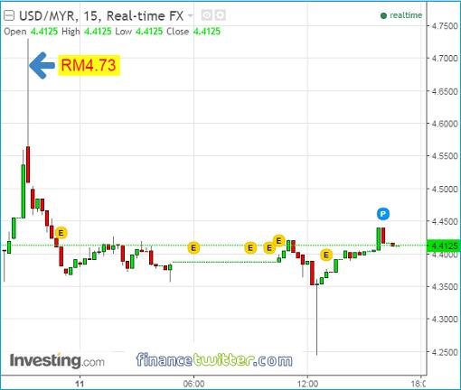 malaysia-ringgit-drops-to-rm4-73-per-us-dollar-11nov2016