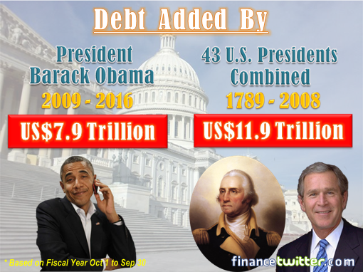 debt-added-by-president-obama-vs-43-previous-presidents-2016