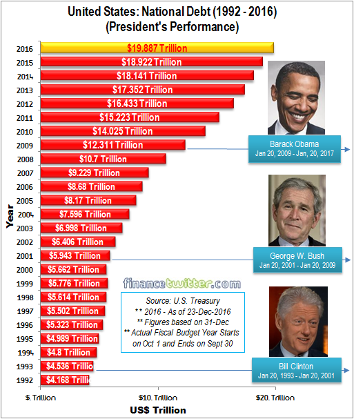 united-states-national-debt-1992-2016-president-performance-clinton-bush-and-obama