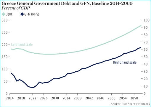 Greece Debt Chart - 2014 - 2060
