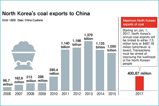 North Korea Coal Export to China - 2006 - 2017
