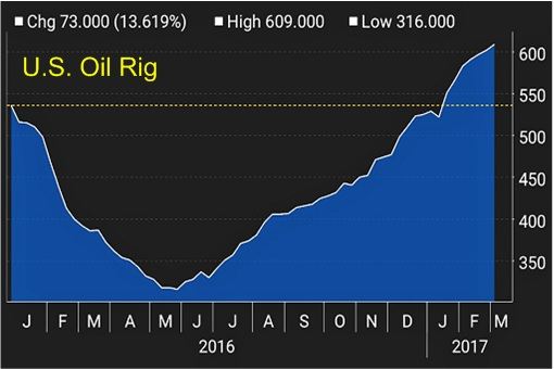 US Oil Rig Count - Chart - 6March2017