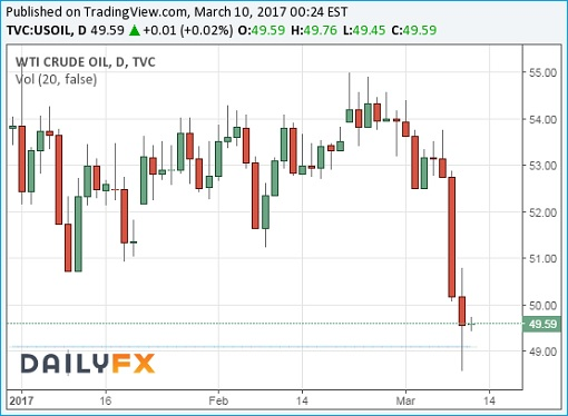 WTI Crude Oil Prices Chart - 10March2017