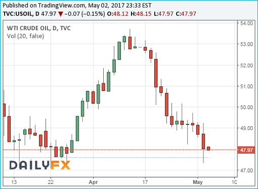 Crude Oil WTI Chart - 03May2017 - Testing 48 US Dollar