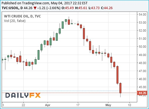 Crude Oil WTI Chart - 05May2017 - Plunges To 44 Dollars A Barrel