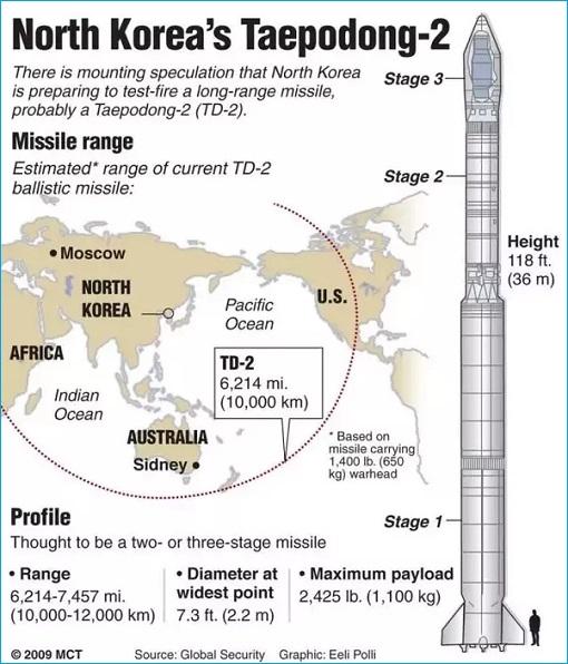 North Korea ICBM Taepodong-2 Range
