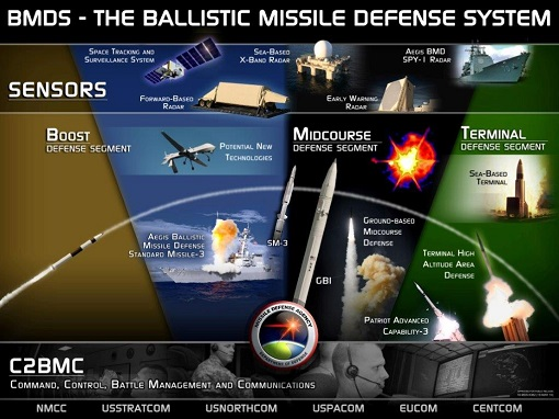 Pentagon Missile Defence Agency - The Ballistic Missile Defence System