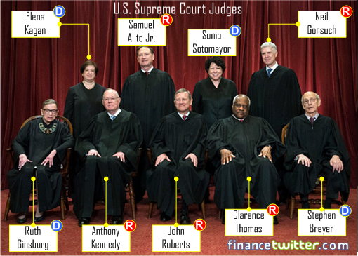 US Supreme Court Judges 2017 - Democrat and Republican Nominated